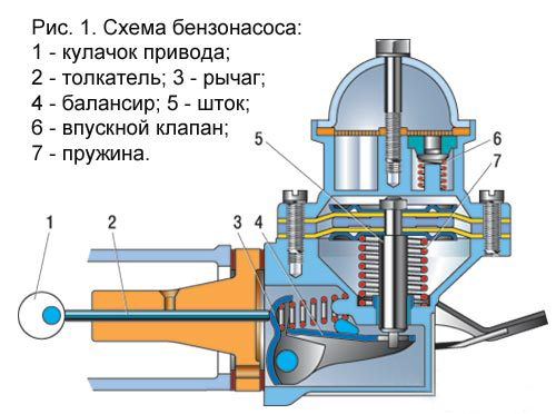 Основные составные части бензонасоса
