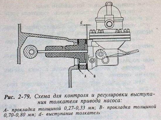 Схема установки прокладок