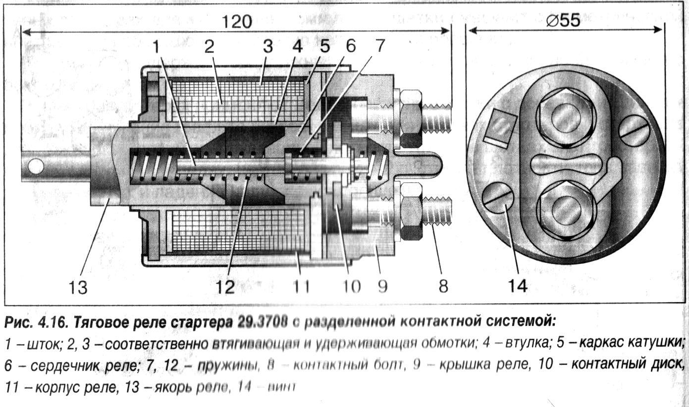 Схематичное изображение втягивающего реле