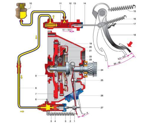 Схема функционирования системы сцепления на семерке