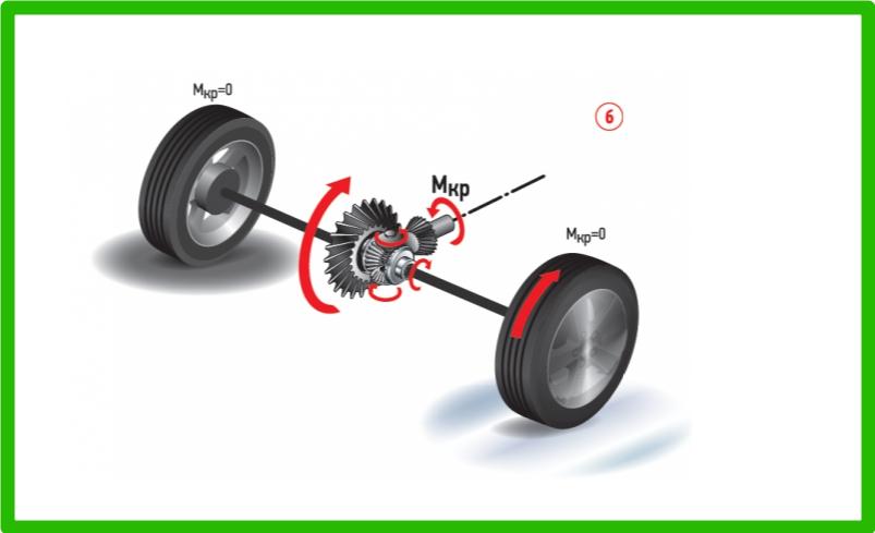 Принцип работы механизма