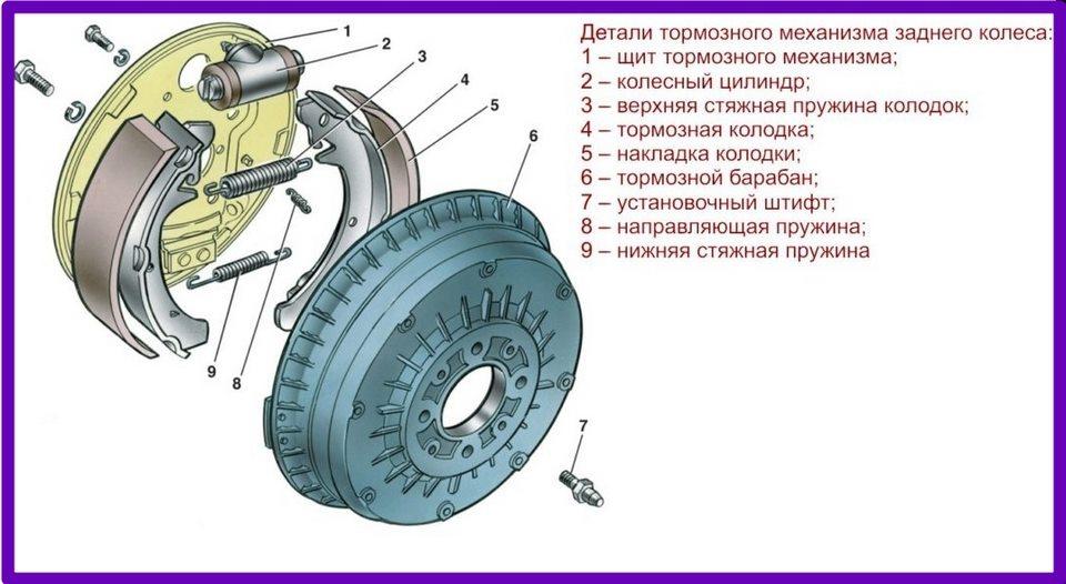 Устройство тормозной системы задних колес