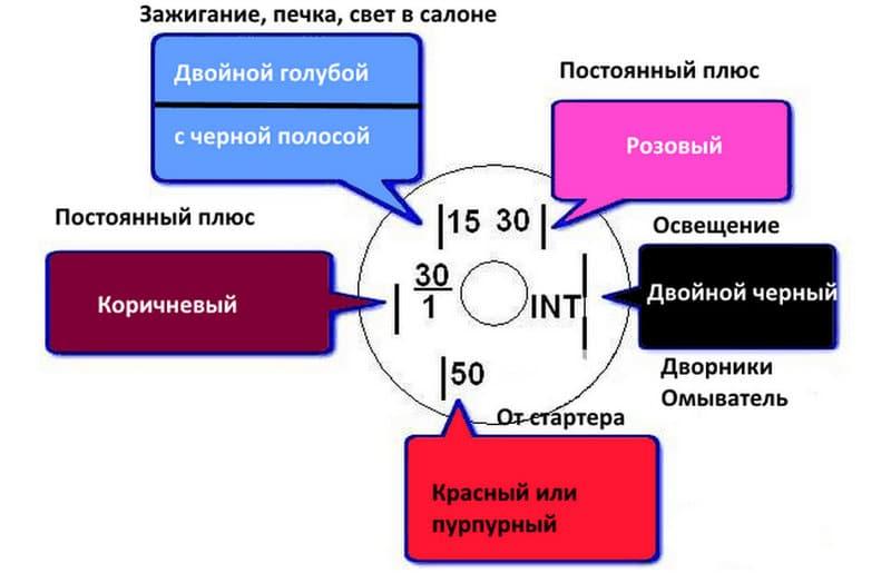 Схема распиновки ЗЗ классики