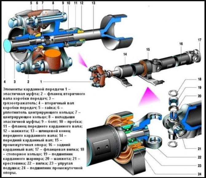 Схема привода ВАЗ 2107