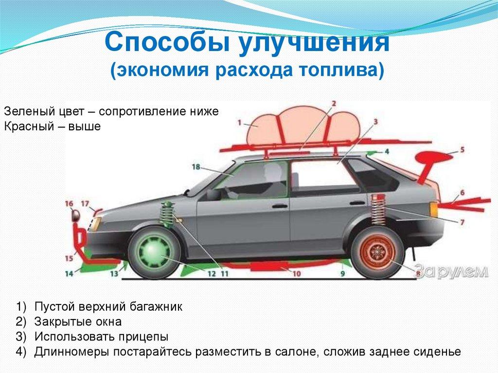 Аэродинамика и доп. оборудование